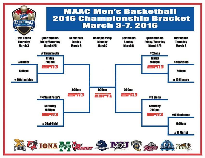 MAAC Tournament